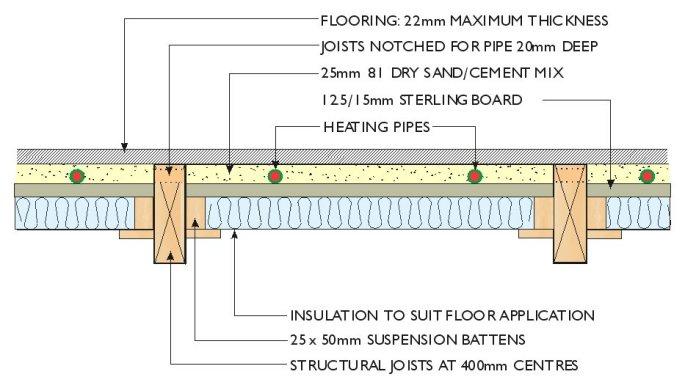 Underfloor Heating Suspended Timber Floor Carpet Vidalondon
