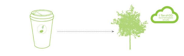 vaso-cafe-biodegradable-plantable-reduce-reuse-grow (2)