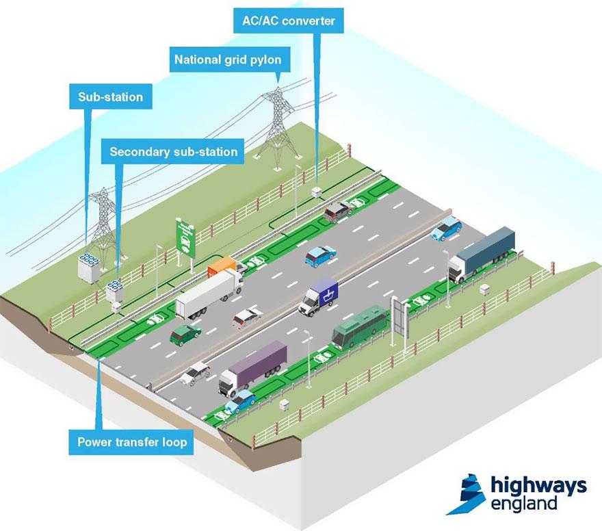 carreteras-recargar-coches-electricos-highways-england (3)