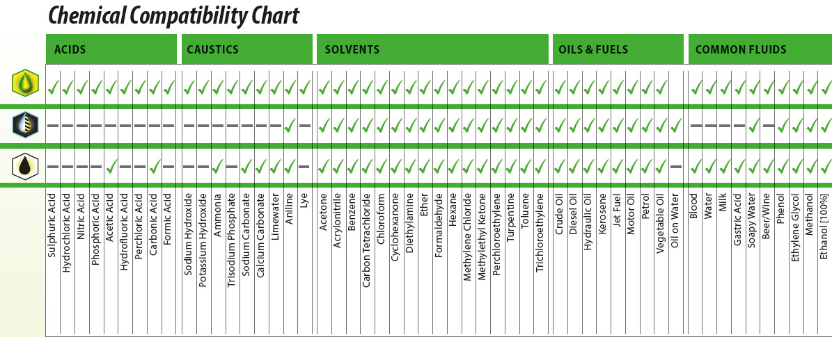 Spill Control Standards and Chemical Compatibility Chart - Bos4PPE