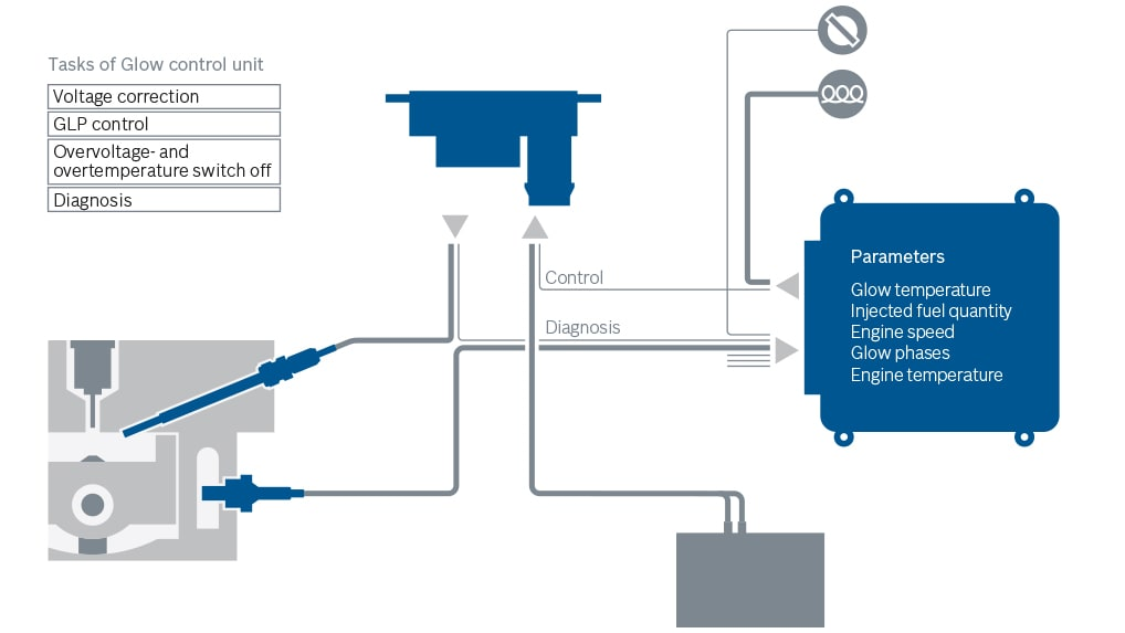 Glow system for diesel engines
