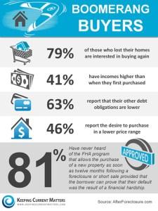 Boomerang-Buyers-Boston-condos