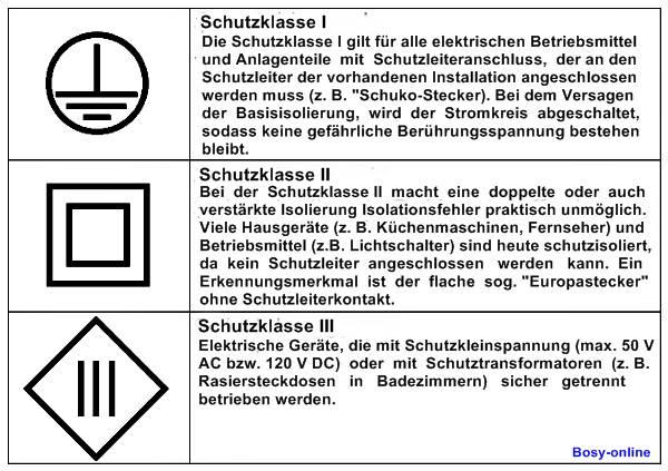 Elektrotechnik   Grundlagen Und Mehr   Schutzklasse 1 Badezimmer