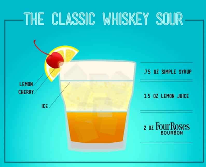National Whiskey Sour Day Infographic