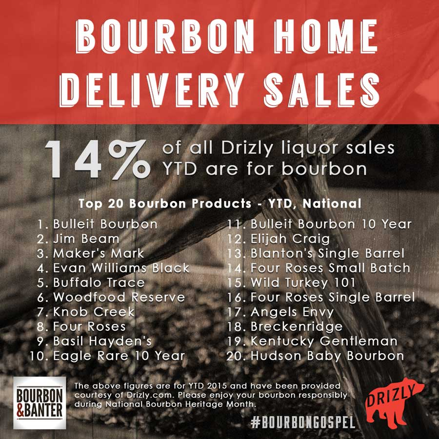 Drizly.com Bourbon Home Delivery Stats Infographic