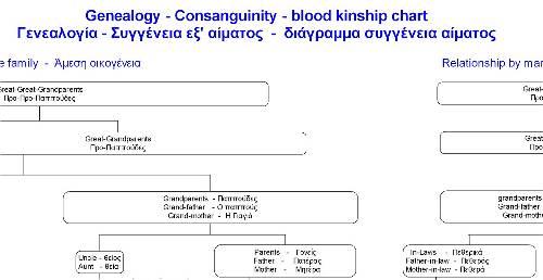 Greek blood kinship research - Greek Genealogy Research in Greece - family relation tree