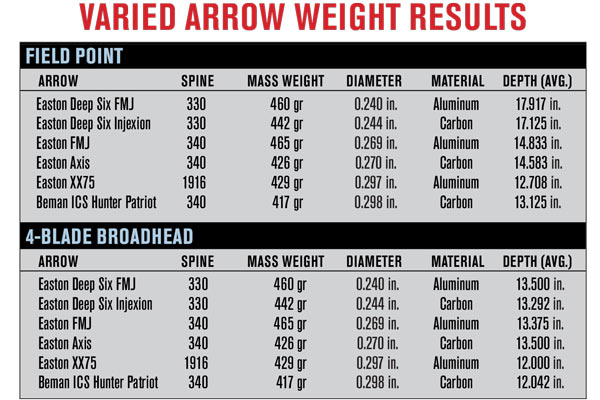 Do Small-Diameter Shafts Maximize Arrow Penetration? - Petersen\u0027s