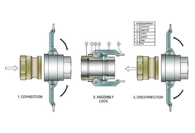 Camlock Coupling Manufacturer Camlock Manufacturer