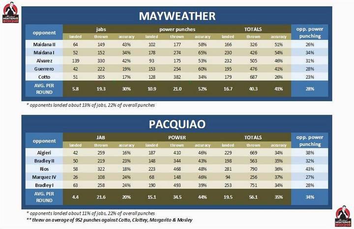 1-MayPac punch stats