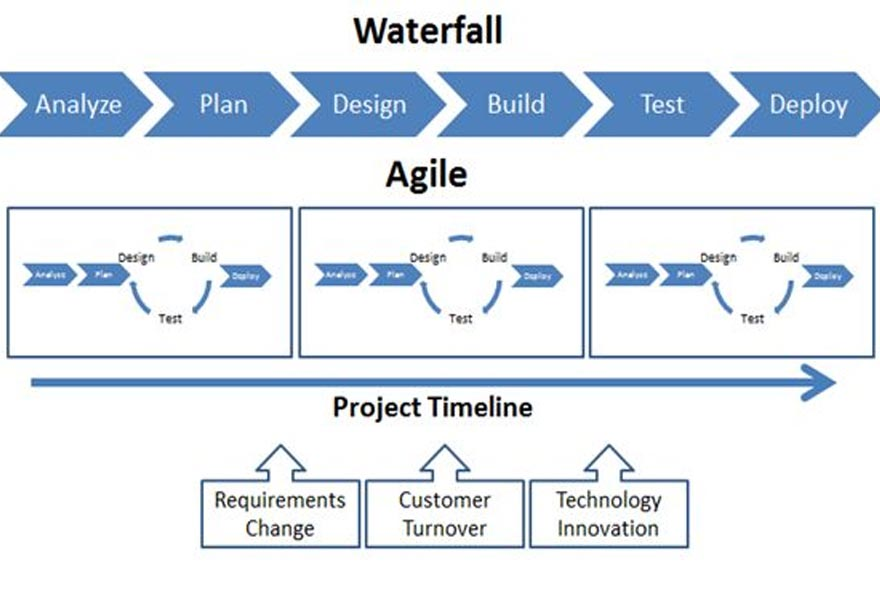 Is it all about Agile? A designers view on Waterfall vs Agile