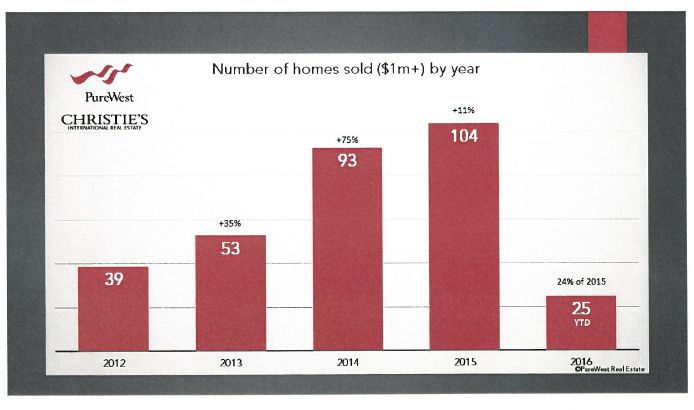 Bozeman Real Estate Market Updates, Trends, Prices, Growth, Values
