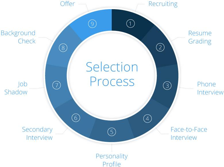 How to Select the Best in Telephone Salespeople at BPG