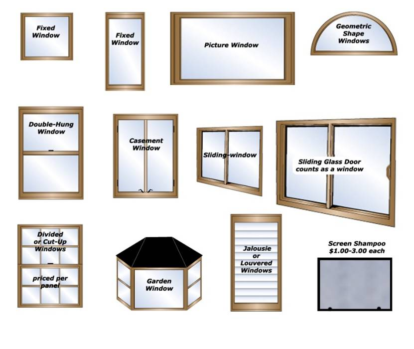Window fenestration types and efficiences. BPI