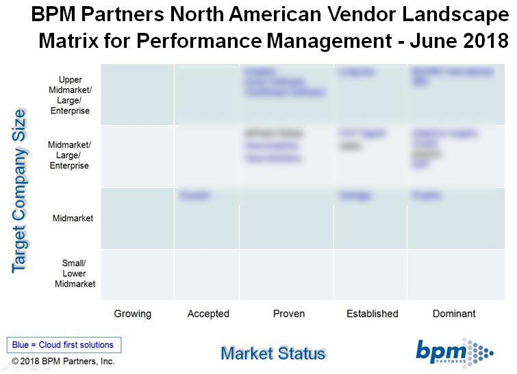 Vendor Landscape Matrix Report BPM Partners