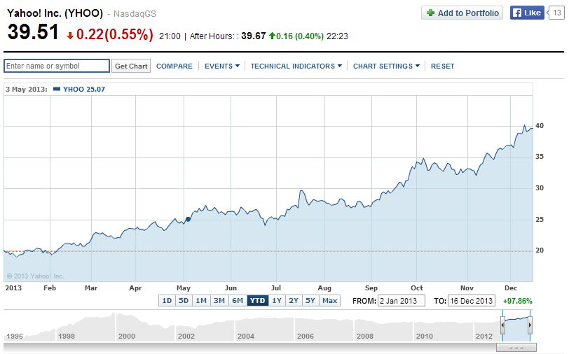 Yahoo! Stock price in 2013 - Bradley Howard\u0027s Blog