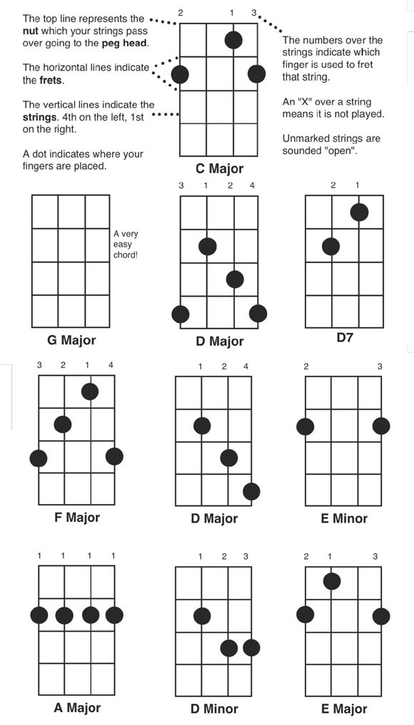 Play the Banjo - Free Easy Banjo Chord Chart