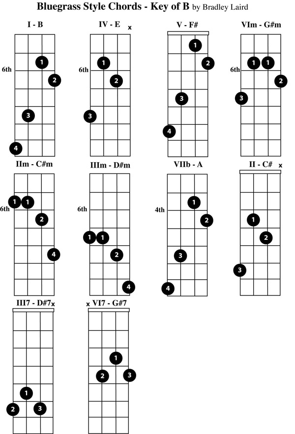 Play the Mandolin - Free Mandolin Chord Charts for the Key of B - mandolin chord chart