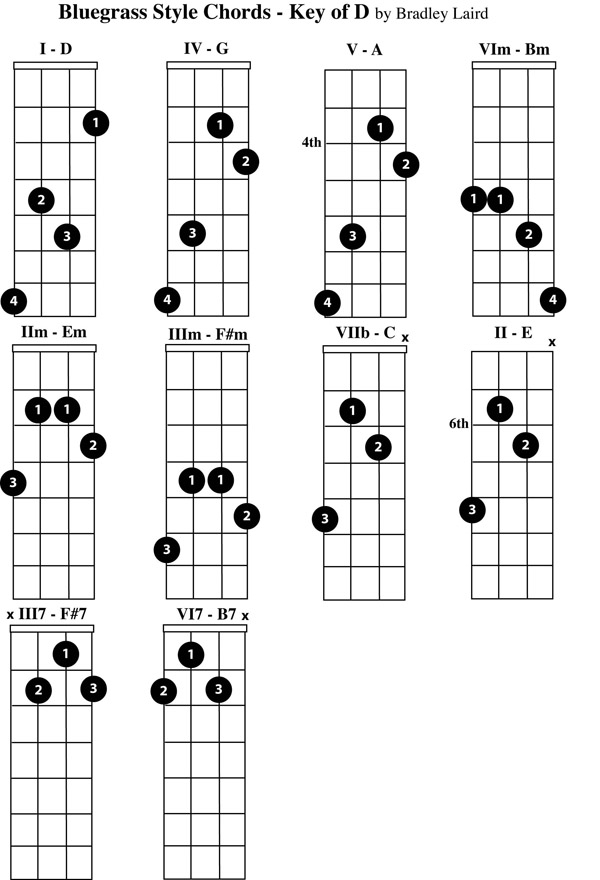 Play the Mandolin - Free Mandolin Chord Charts for the Key of D - mandolin chord chart