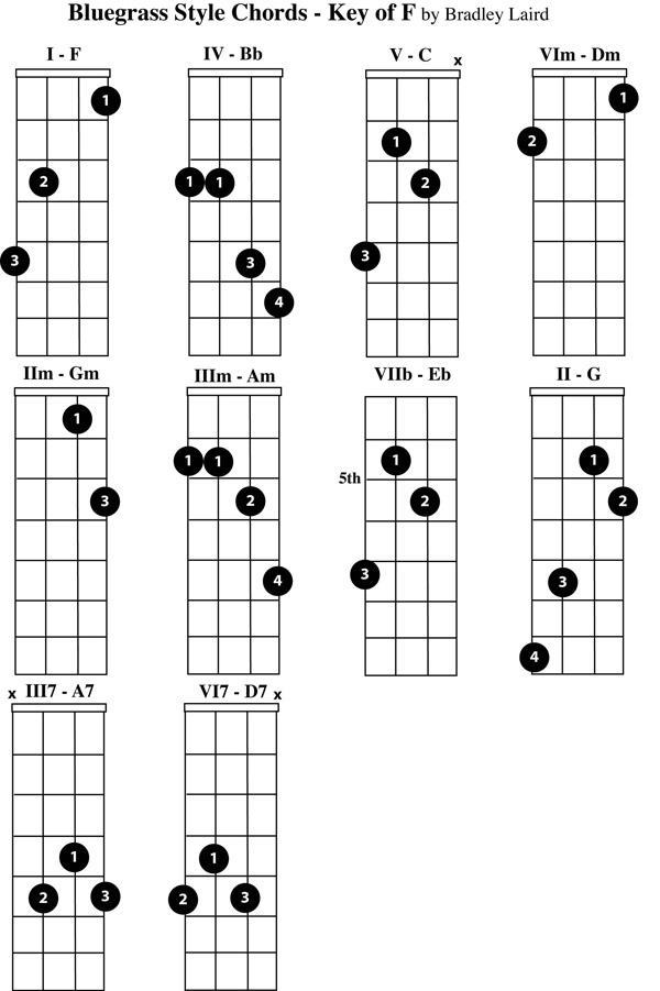 Play the Mandolin - Free Mandolin Chord Charts for the Key of F - mandolin chord chart