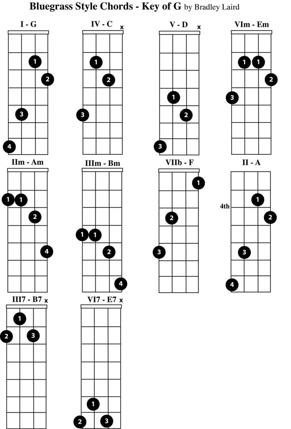 Play the Mandolin - Free Mandolin Chord Charts for the Key of G - mandolin chord chart