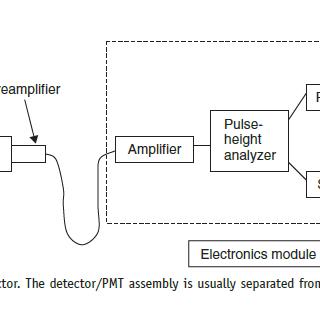 block-diagram-of-scintillator