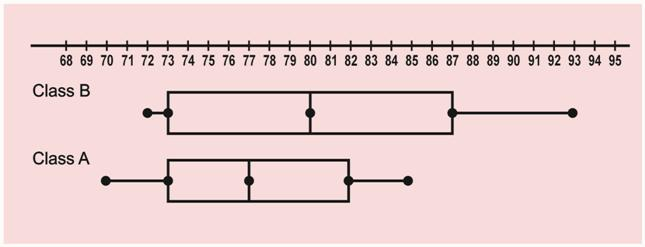 Example Box-and-Whisker Plot (Horizontal)