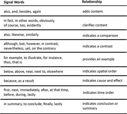 Lesson - Critical Reading Skill Organizational Patterns and Signal
