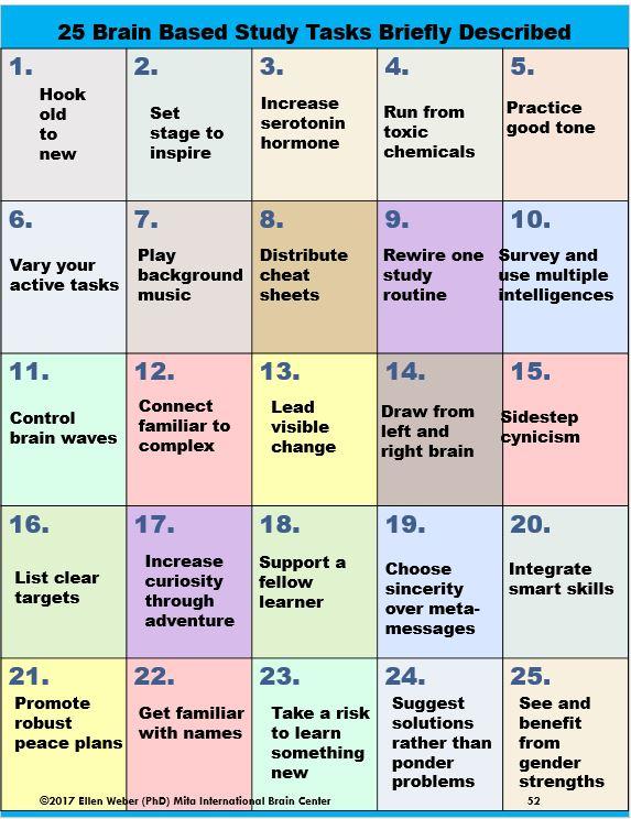 25 study prep bain facts