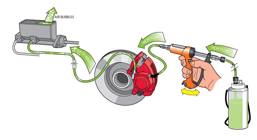 How it Works - Reverse Bleeding Phoenix Systems