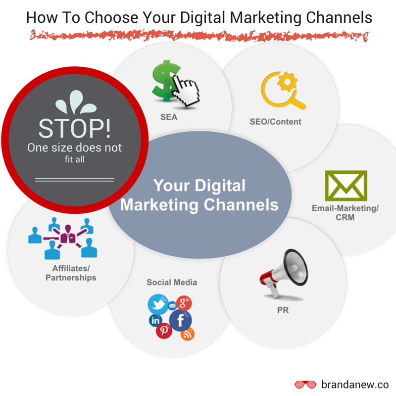 How To Choose Your Digital Marketing Channels -
