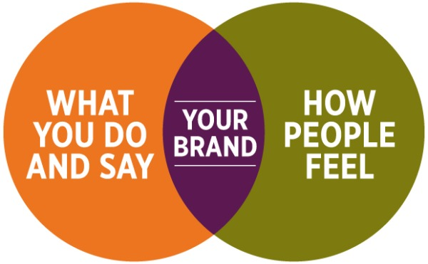 Brands And Beliefs Branding Strategy Insider