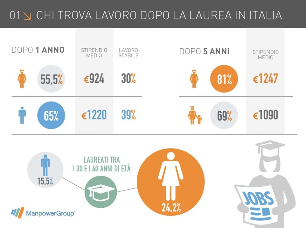 http://blog.manpowergroup.it/blog/donnelavoro