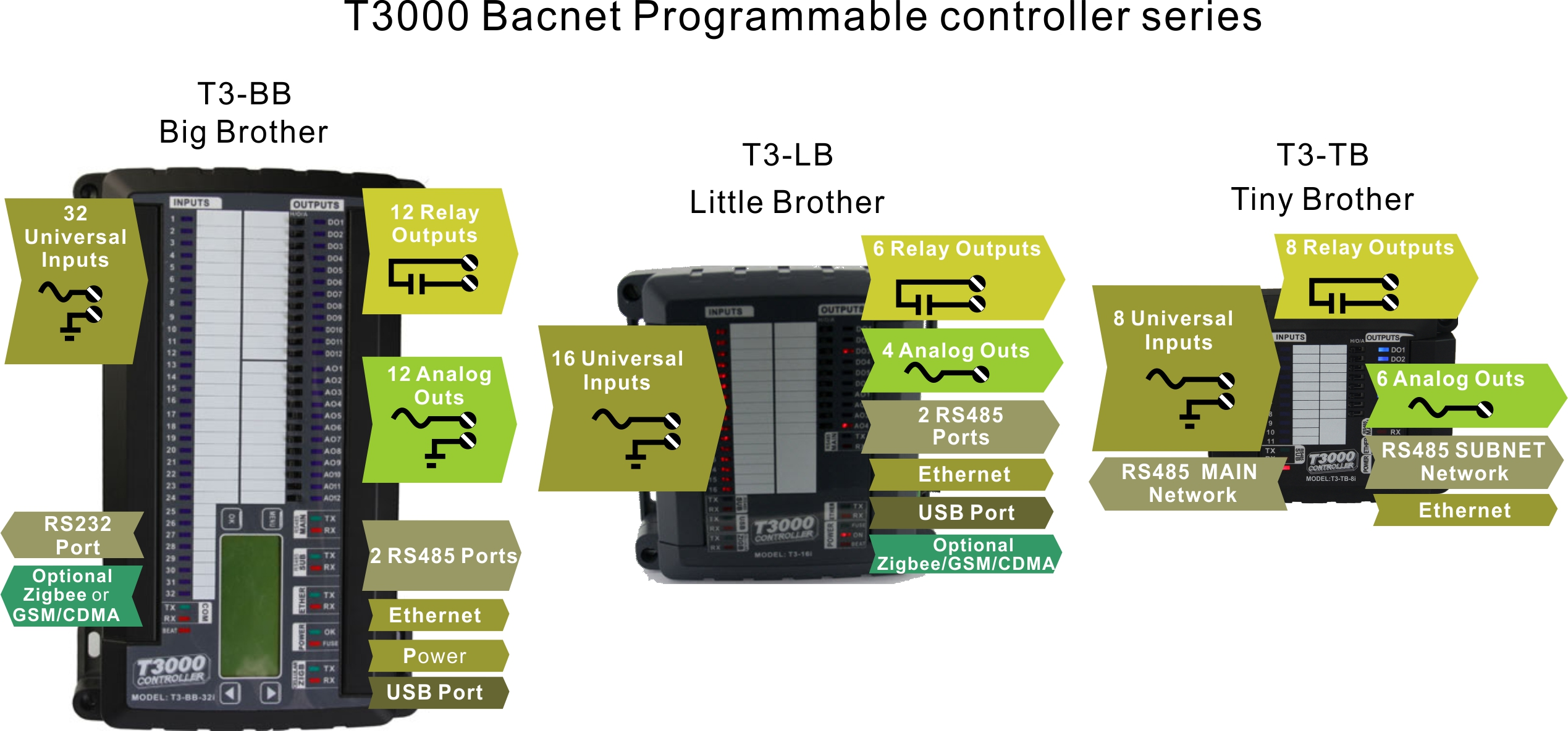 Bacnet Wiring Guide Auto Electrical Diagram Ms Tp Network Mstp