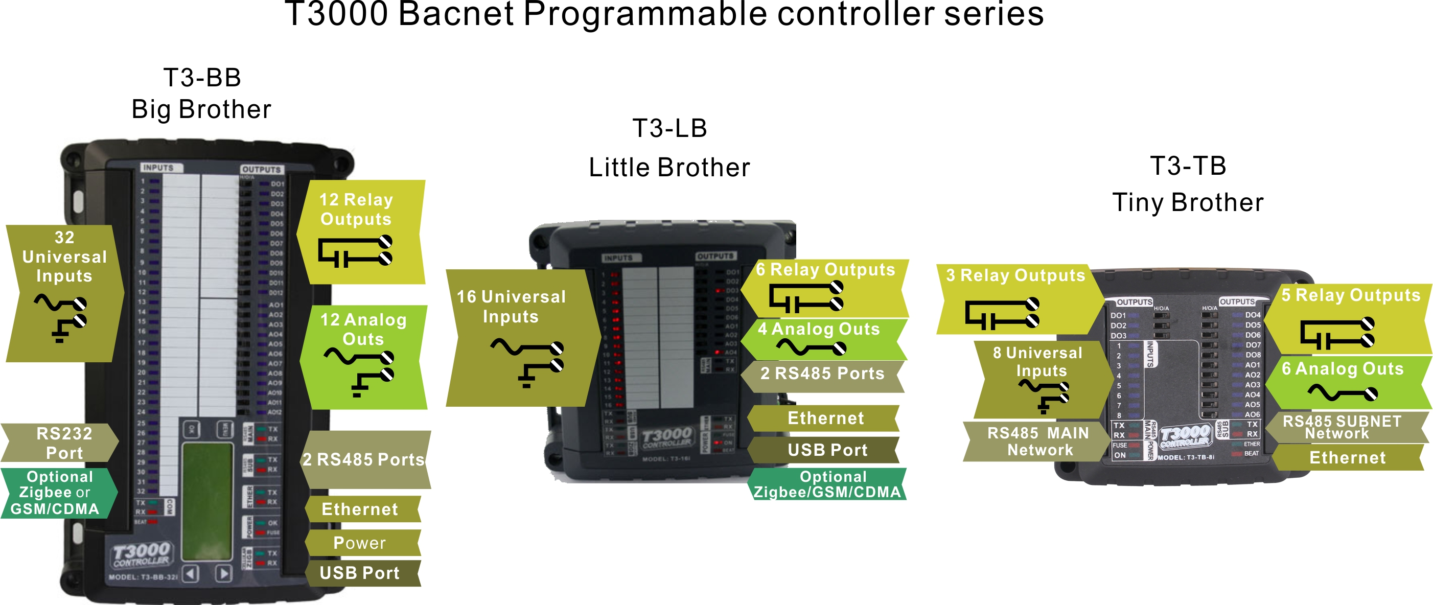 Bacnet Wiring Diagram Auto Electrical Programmable Controller