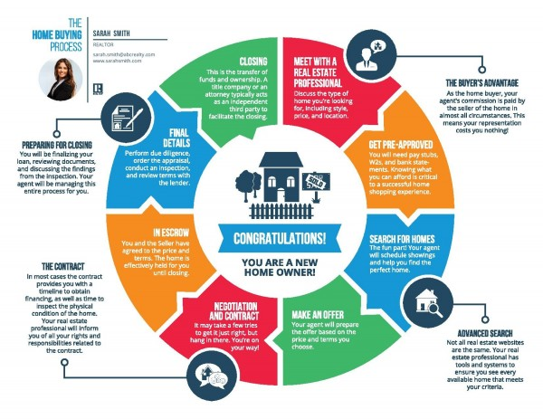 The Perfect Buyer\u0027s Packet - sample home buying checklist
