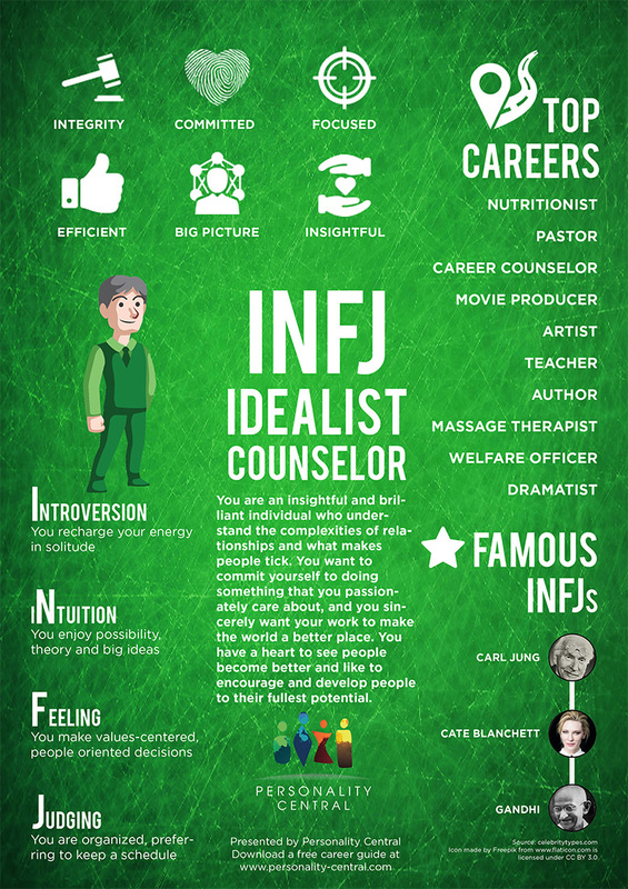 What is My Personality Type? Myers-Briggs INFJ