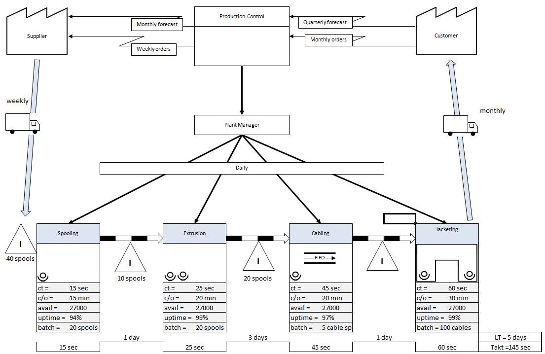 standard process flow diagram symbols pdf auto electrical wiring