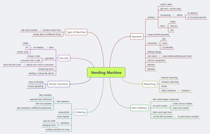 Vending Machine Testing Mind Map