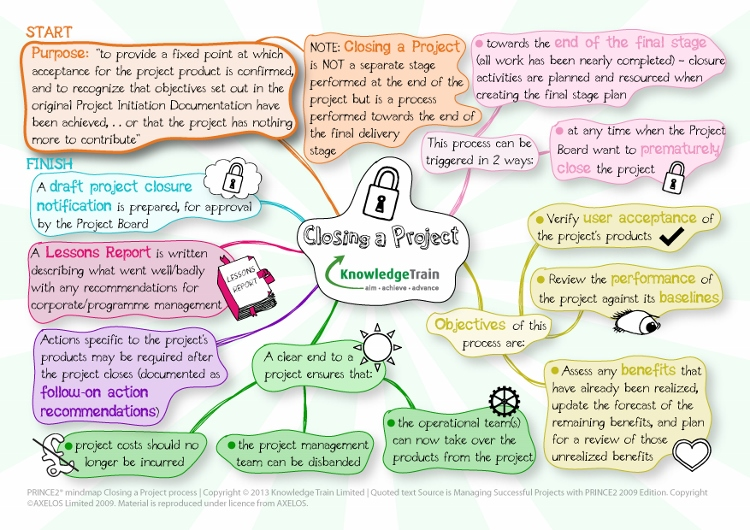 prince2-mindmap-controlling-a-stage-process