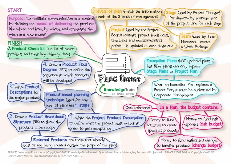 prince2-plans-theme-mindmap