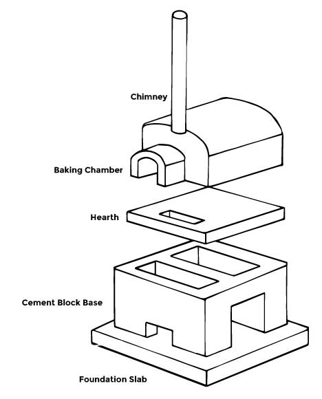 block diagram for charitable organization