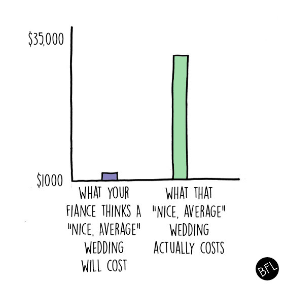 13 Charts That Perfectly Sum Up The Reality Of Planning A Wedding