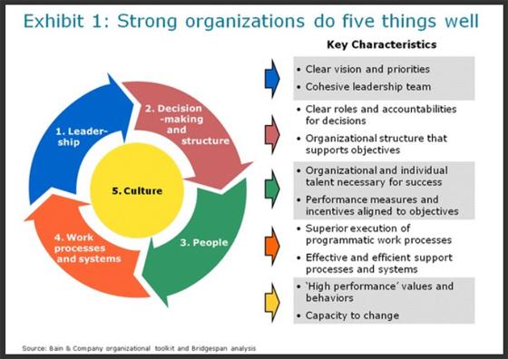 Key Elements of Effective Organizations Bridgespan\u0027s Organization