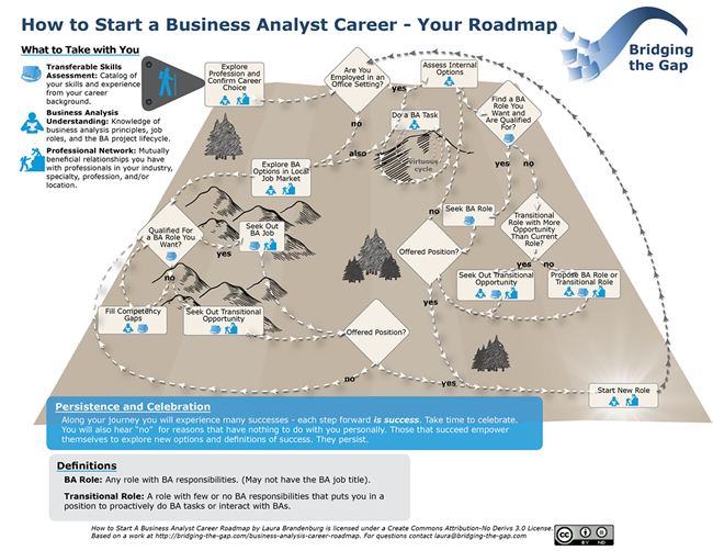 Business Analyst Career Roadmap - what is business analysis