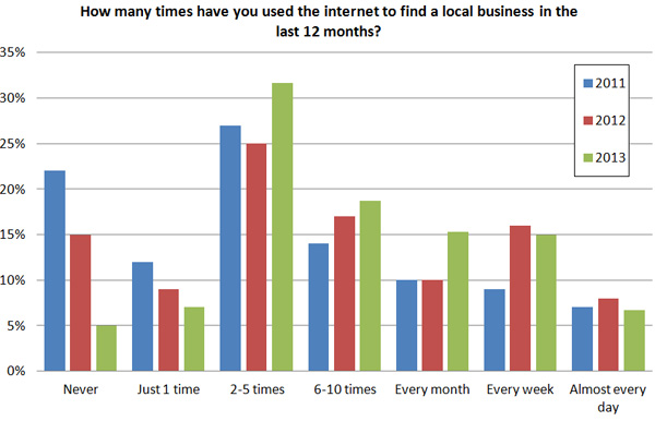 Finding Customers with SEO Keystone Internet Solutions