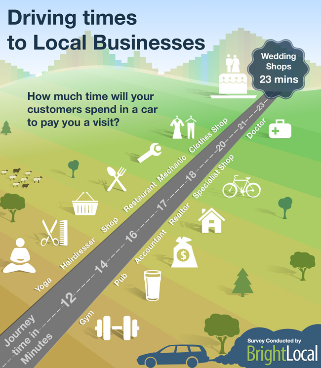 Consumers will travel 17 mins to reach a local business