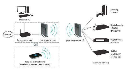 NETGEAR WNHDE111 5GHz Wireless-N HD Access Point  Bridge (300Mbps)