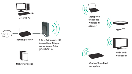 where does the connect wireless access point diagram