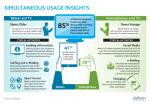 Simultaneous usage insights - USA