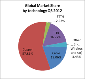 Global market share by technology